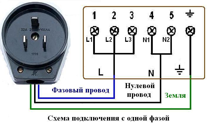 Установка и подключение электроплиты