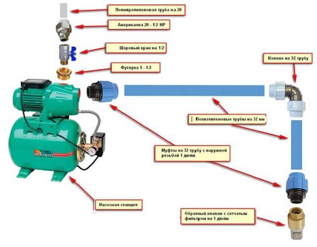 Как работает реле давления для насосной станции + правила и особенности его регулировки