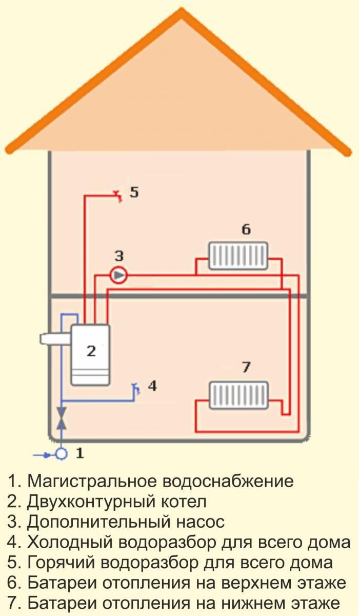 Схема и монтаж отопления с газовым котлом в частном доме