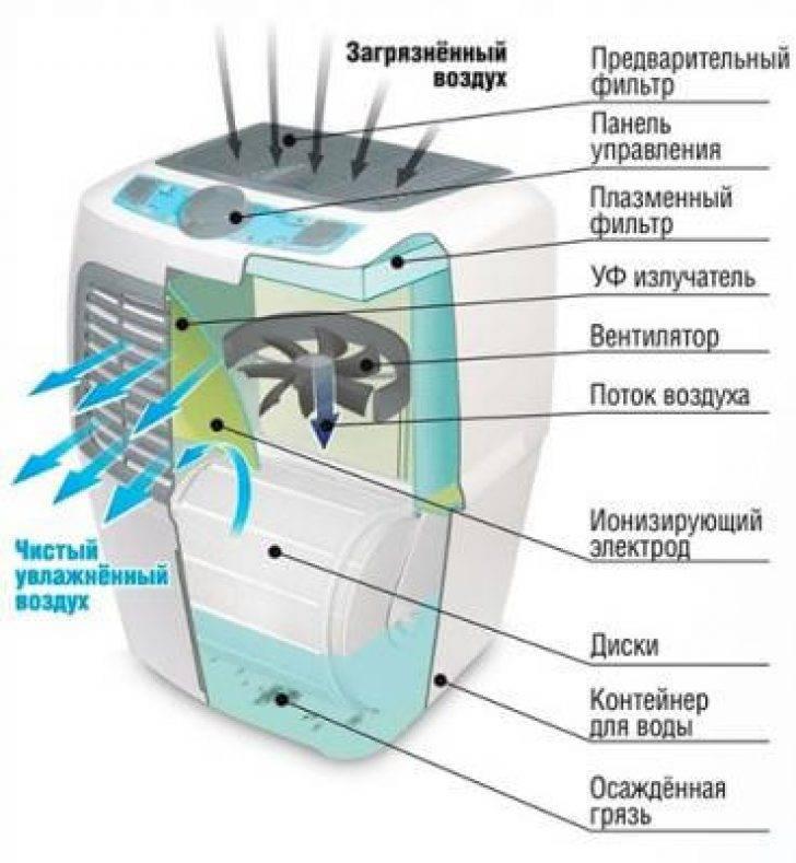 Сравнение ультразвуковых и паровых увлажнителей воздуха