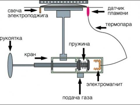Газовая плита, газ-контроль, ремонт