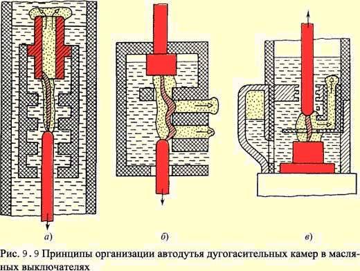 Инструкции / инструкции по эксплуатации оборудования подстанций