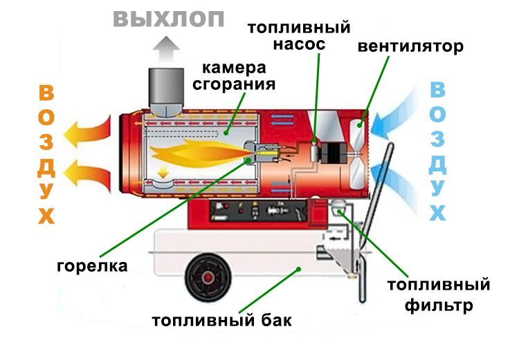 Тепловые пушки для обогрева гаража: газовые, электрические и дизельные. какую лучше выбрать?