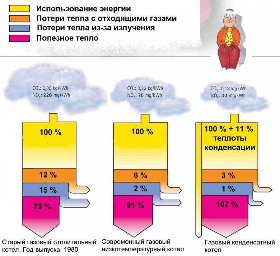 Расход газа на отопление дома – формулы и примеры расчетов помещения в 100 м² с удобными калькуляторами
