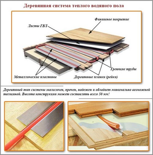 Водяной теплый пол в деревянном доме - руководство по монтажу