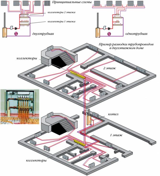 Схемы отопления для двухэтажного дома