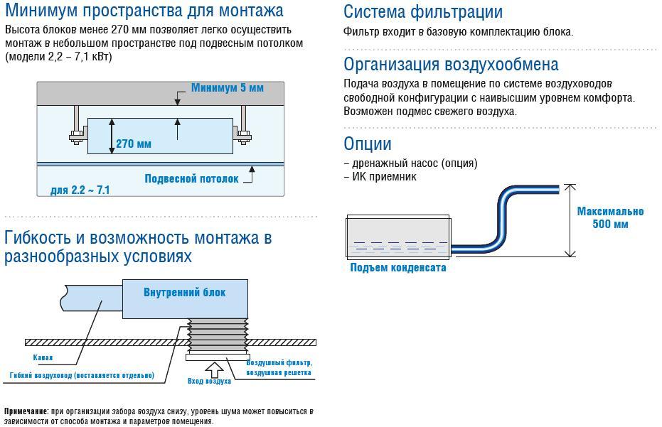 Устанавливаем наружный блок кондиционера в соответствии с законом