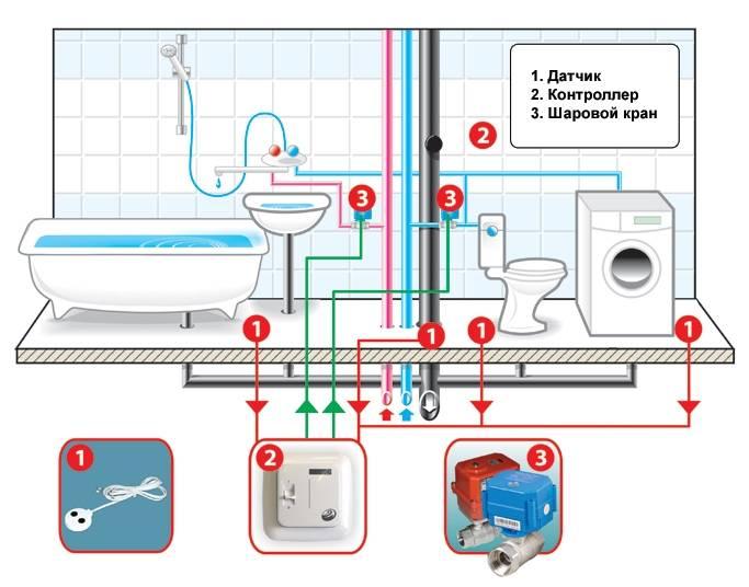 Датчик протечки воды своими руками: 3 схемы разной сложности