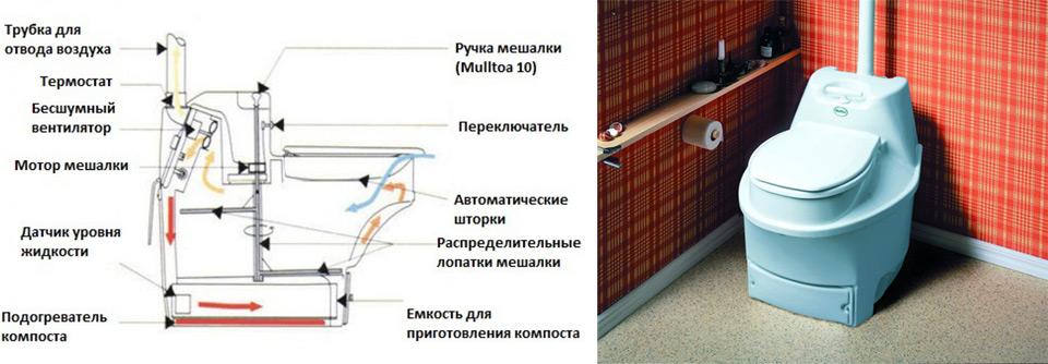 Биотуалет для дома: устройство без запаха и принцип работы, преимущества и недостатки, видео