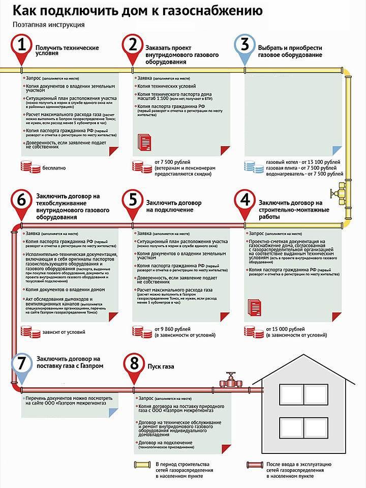 Как самостоятельно провести газ в частный дом – порядок действий и советы