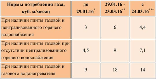Тарифы на газ для населения: плата со счетчиком и без него