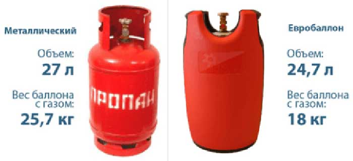 Новые газовые баллоны из полимерных композитов: преимущества и недостатки