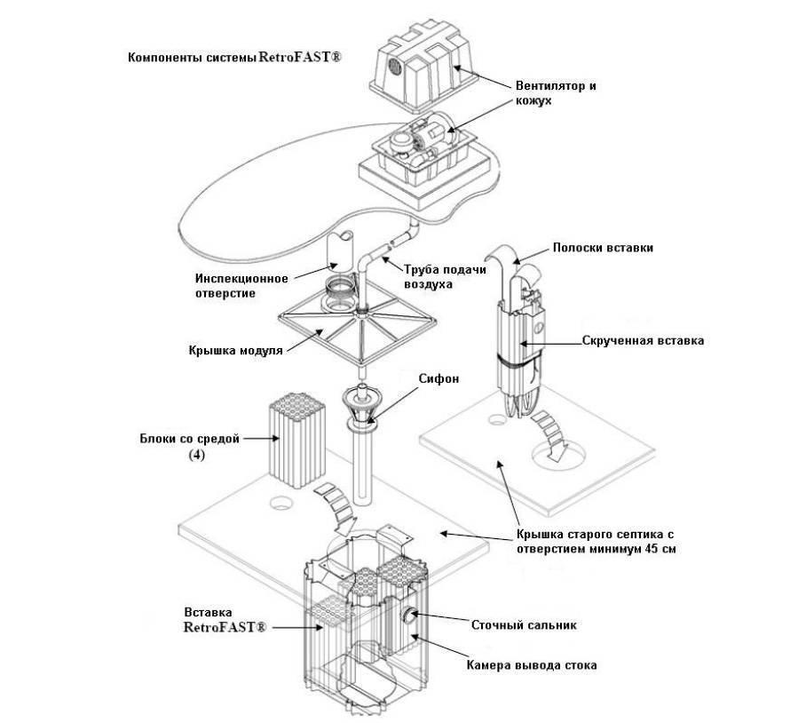 Септик «fast»: обзор конструкции и принцип работы