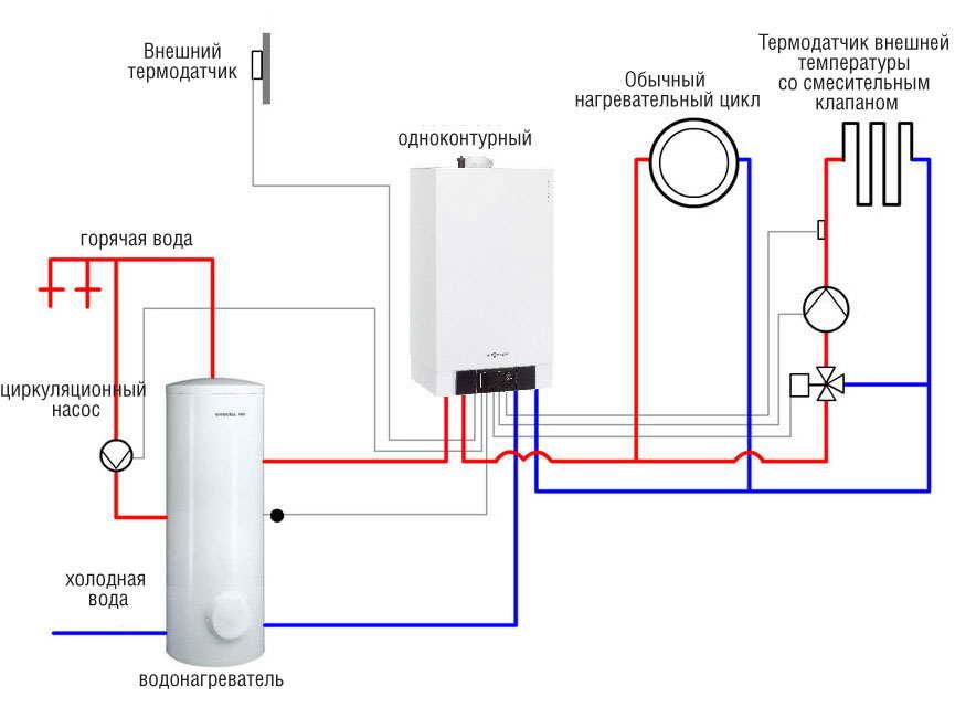Включение и пусконаладка газового котла