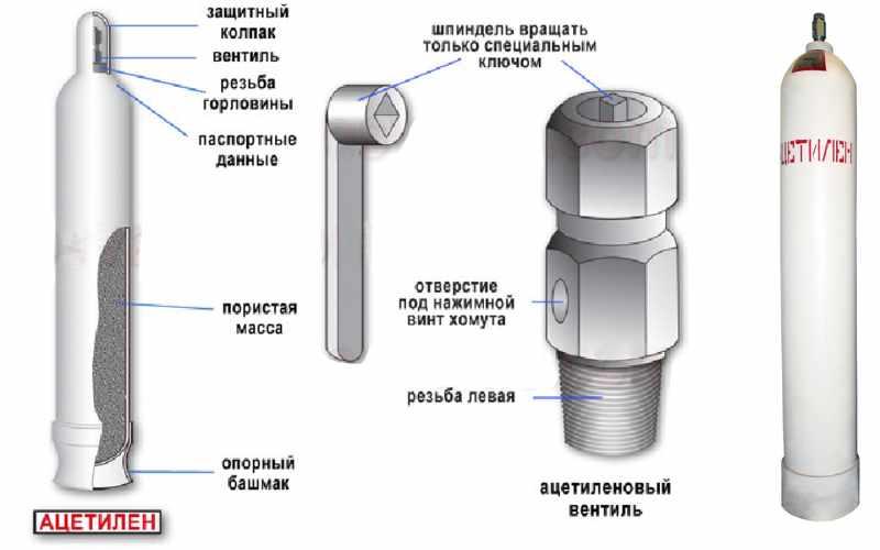 Виды газовых баллонов: как выбрать по материалу и прочесть маркировку