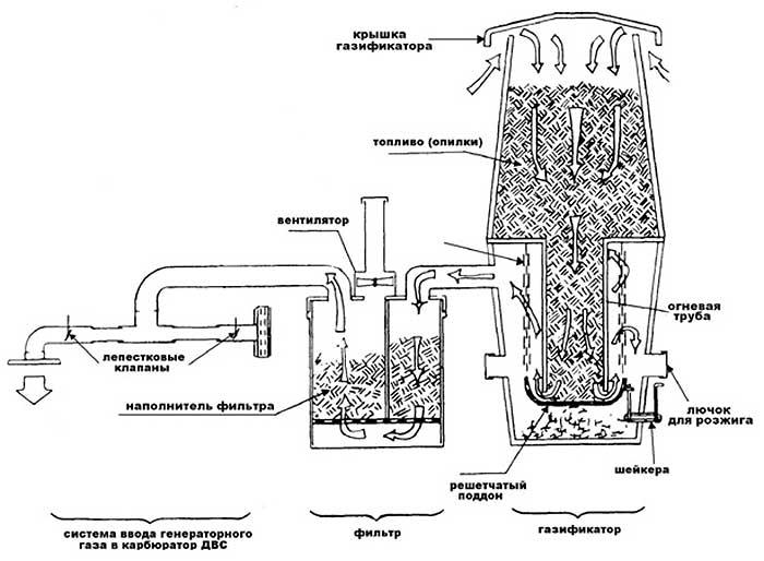 Электростанция на дровах своими руками, паровой двигатель, принцип пельтье