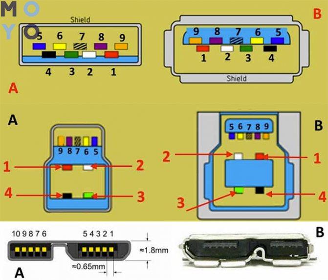 Распиновка разных видов usb разъемов: разводка контактов micro и mini usb + нюансы распайки