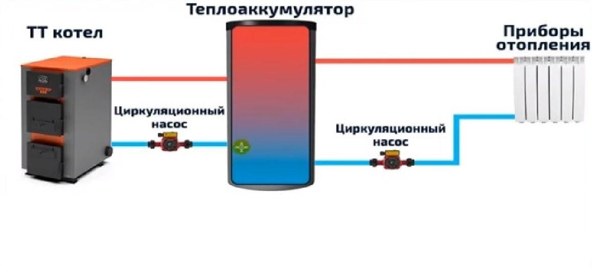 Выбираем и подключаем теплоаккумулятор для системы отопления с твердотопливным котлом