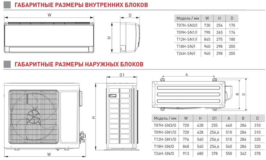 Внутренний блок в устройстве кондиционера – принцип работы и технические характеристики