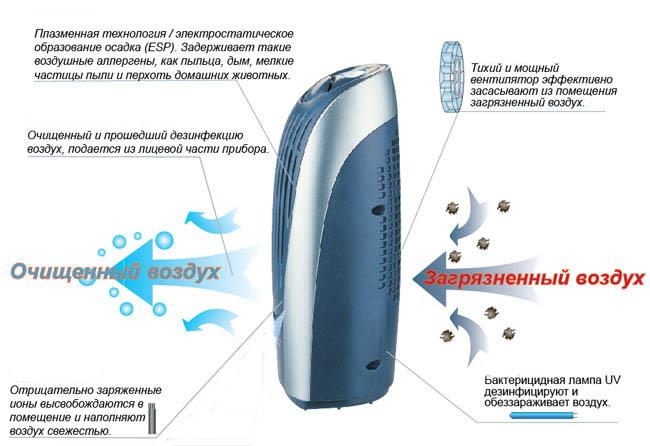 Ионизатор воздуха для квартиры: вред или польза? помогаем с выбором