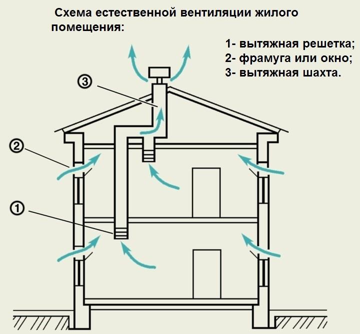 Вентиляционный выход на крышу: схемы и способы установки трубы вентиляции, вывод на кровлю