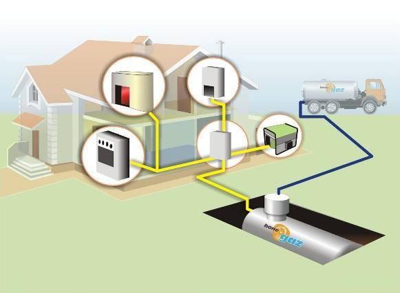 Почему сжиженный газ лучше дизельного топлива