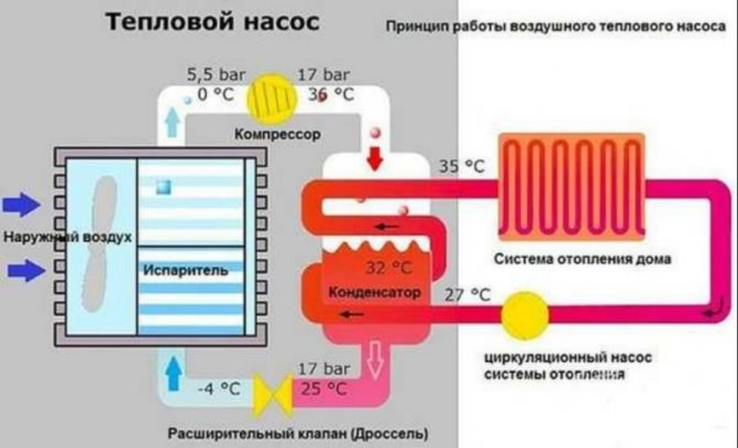 Устройство и применение теплового насоса воздух-воздух