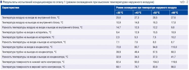 Оптимальная температура для кондиционера летом дома. рабочая температура в холодильнике. какова комфортная температура в помещении летом