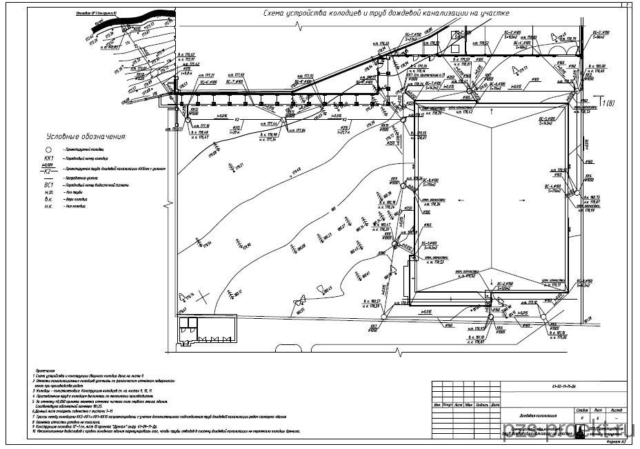 Расчет ливневой канализации и дождевых стоков: пример