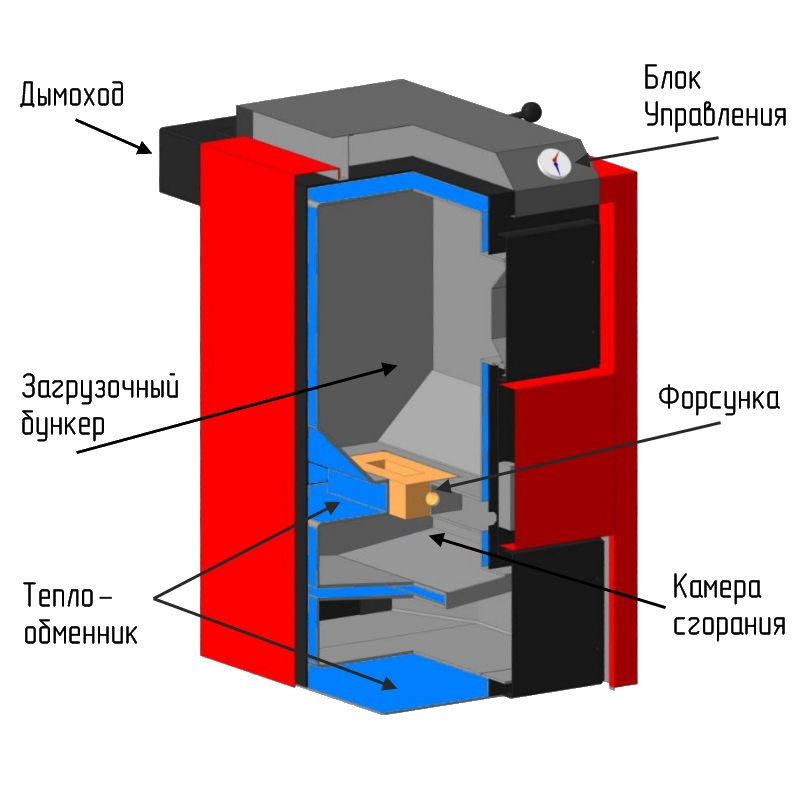 Создаем пиролизный котел для отопления своими руками