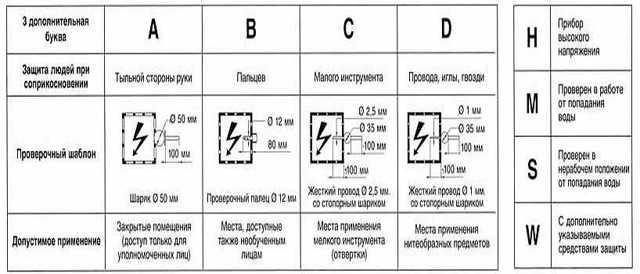 Что значит степень защиты электрооборудования ip?
