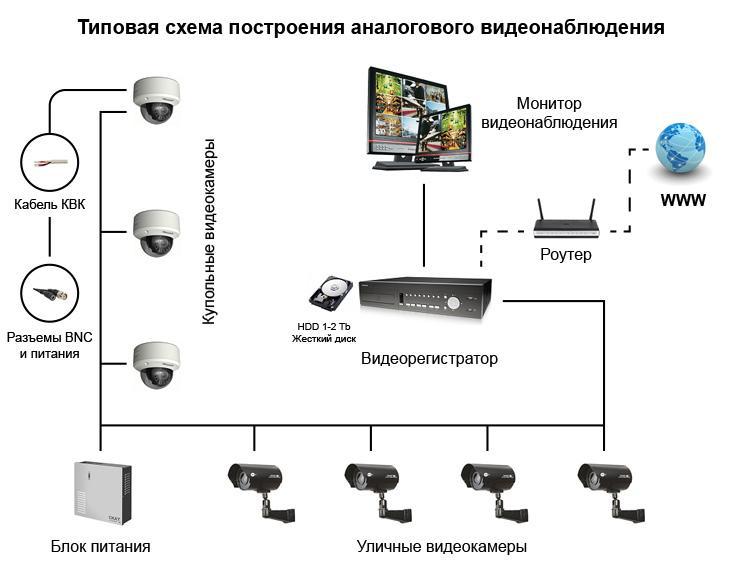 Как правильно установить систему видеонаблюдения