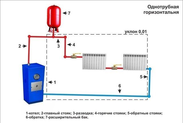 Как самостоятельно смонтировать однотрубную систему отопления с принудительной циркуляцией
