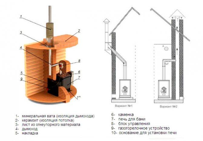 Дымоходы для печей длительного горения: виды, особенности установки
