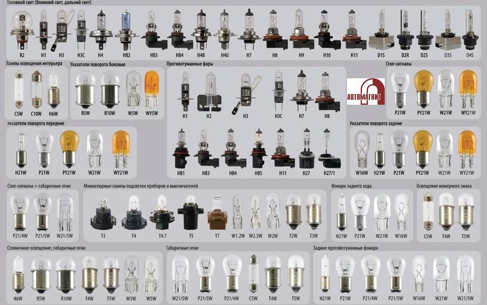 Особенности цоколей для лампочек