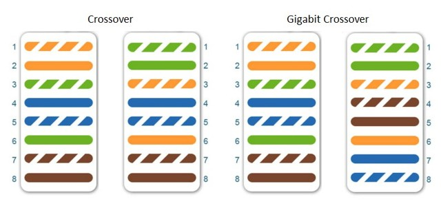 Как обжать интернет кабель rj 45 на 4 жилы и 8 жил - схемы