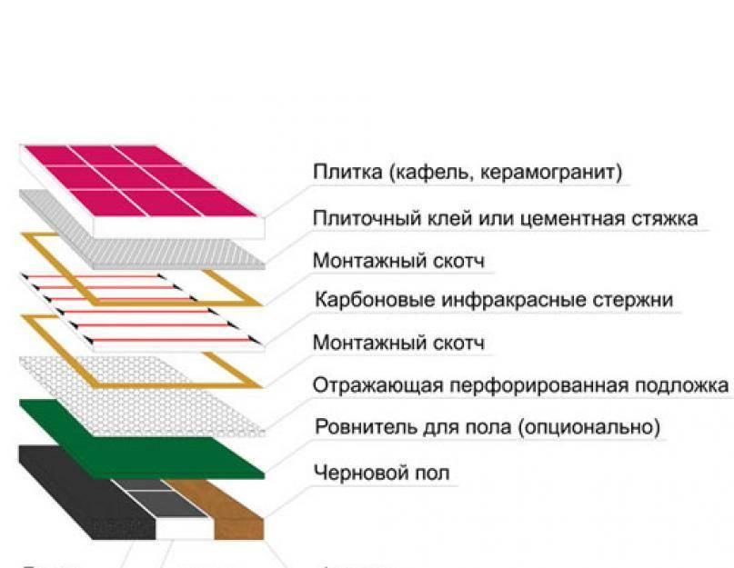 Инфракрасный теплый пол под плитку: выбор, монтаж