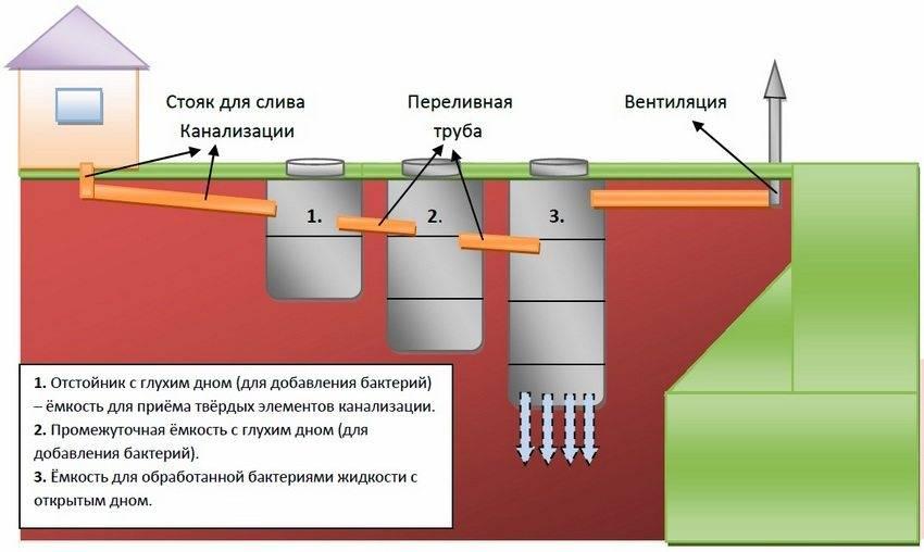 Канализация на даче своими руками: схема месторасположения элементов канализации, как сделать и с чего начать
