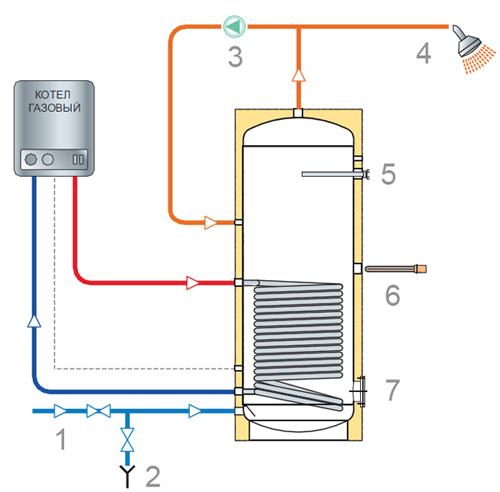 Выбираем электрический бойлер для воды