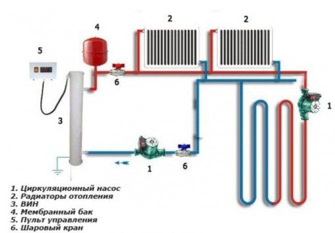 Установка насоса на отопление: зачем это нужно?