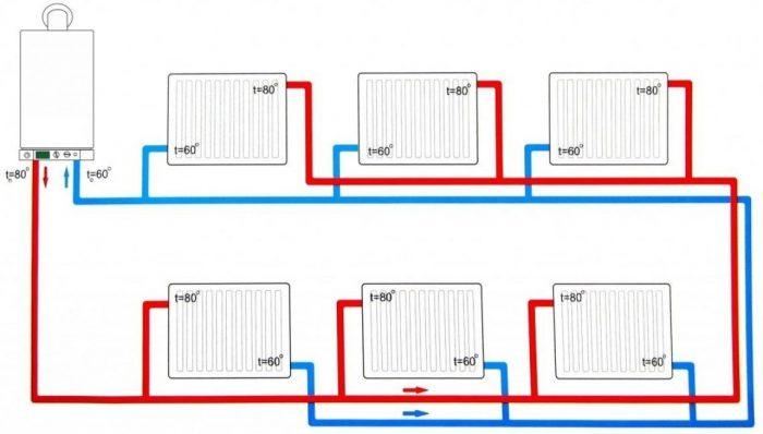 Какие трубы лучше использовать для отопления и почему?