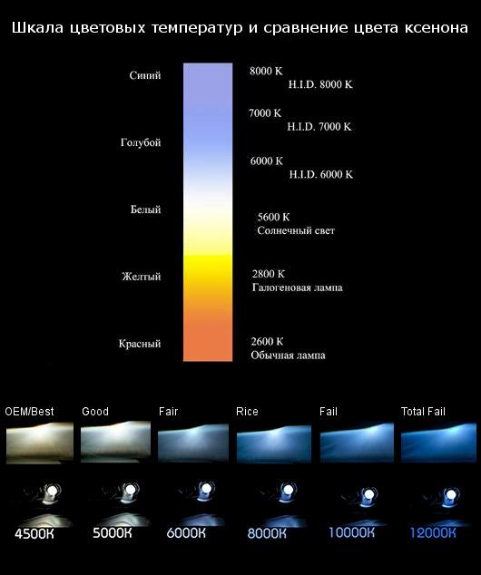 Соотношение мощностей светодиодных ламп и накаливания, таблица