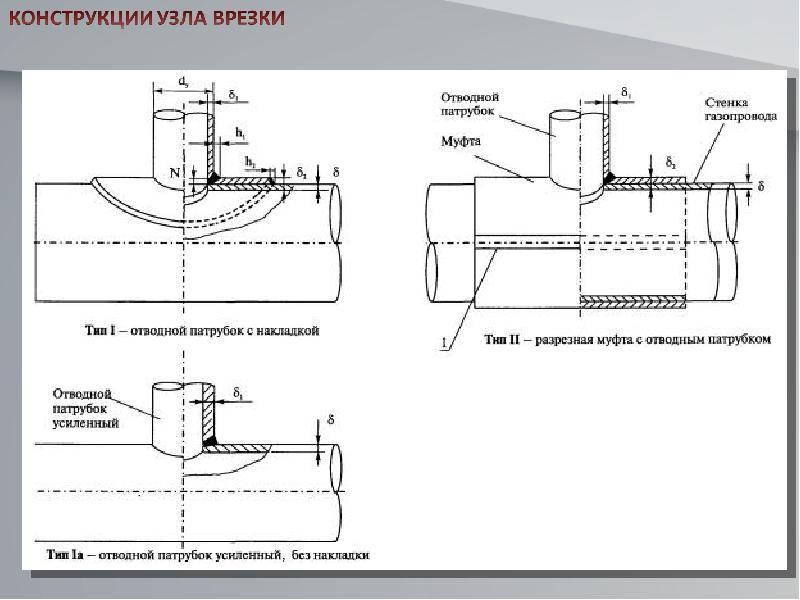 Как врезаться в газовую трубу: профессиональные и самопальные методики | портал о трубах