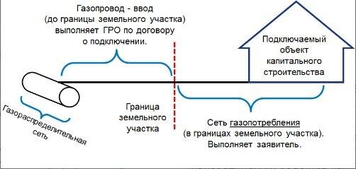 Сколько стоит подключение газа к частному дому: цена организации поставки газа