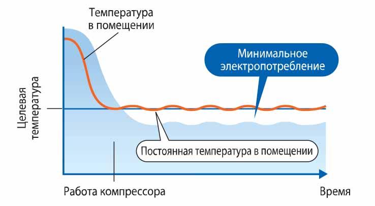 Как выбрать инверторный кондиционер: особенности и преимущества
