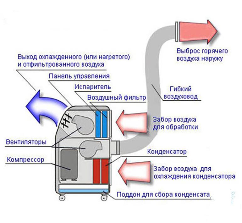 Мобильный кондиционер: особенности установки оборудования