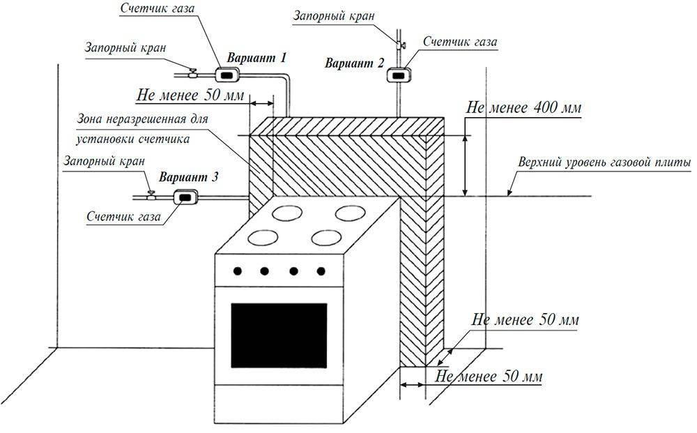 Как выполнить замену газового котла на новый