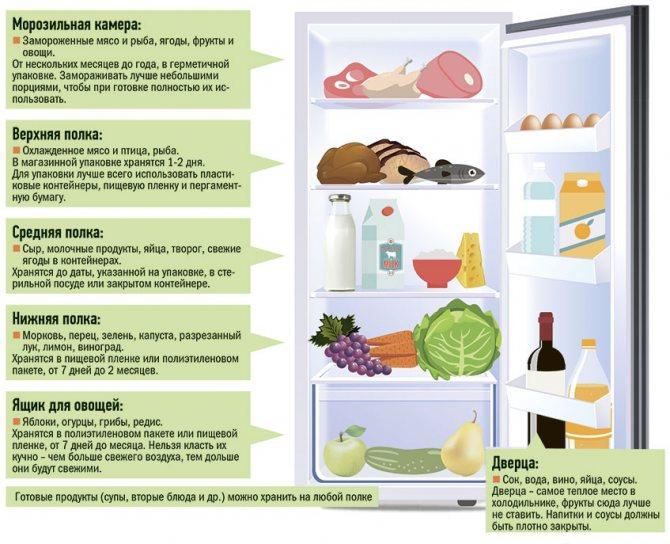 Можно ли хранить закваску, тесто и готовый хлеб в холодильнике?