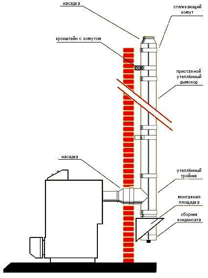 Утепление дымохода своими руками: как и чем утеплить дымоходную трубу