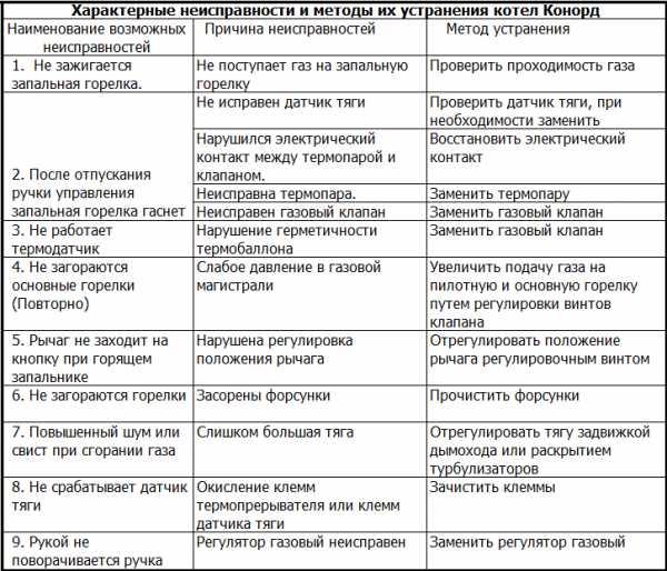 Коды ошибок котла будерус: как исправить популярные ошибки газового котла buderus
